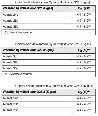 Remeha Avanta controle en instelling verbranding 2 - Remeha Avanta controle en instelling verbranding