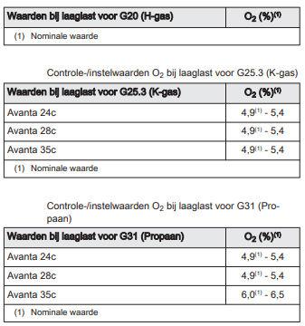 Remeha Avanta controle en instelling verbranding 7 - Remeha Avanta controle en instelling verbranding